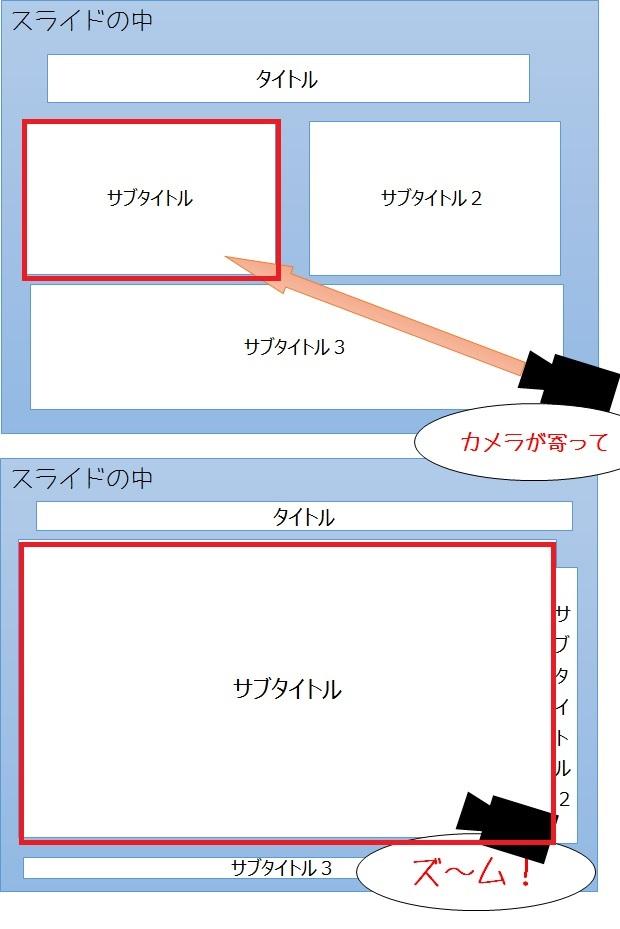 preziイメージ2